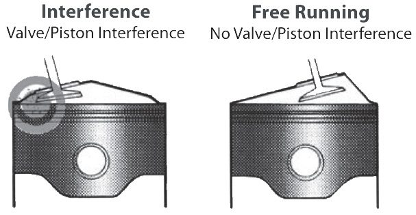 Interference Or Non Interference Engine - What Is The Real Difference