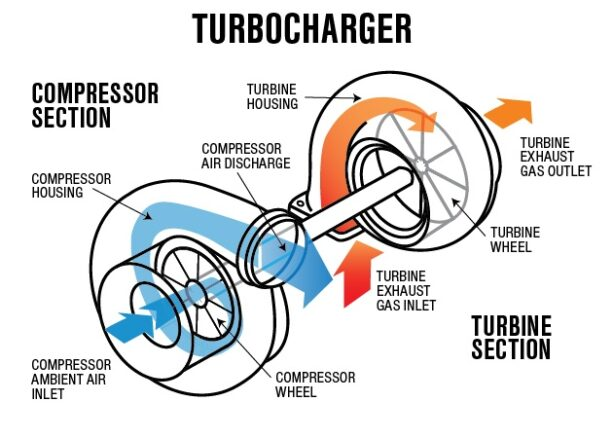 Turbocharger Fans Illustration