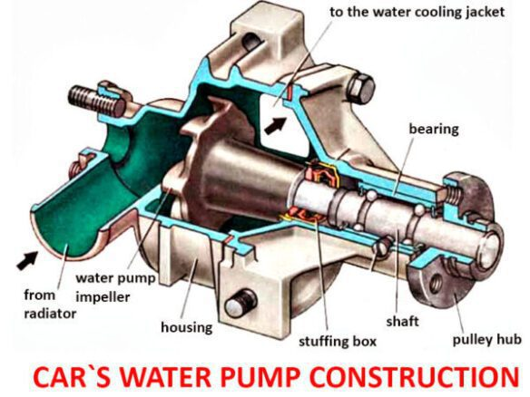 Water Pump Failure What Are The Common Failure Warning Signs