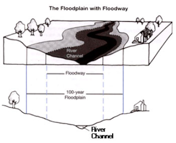 The Floodplain with Floodway