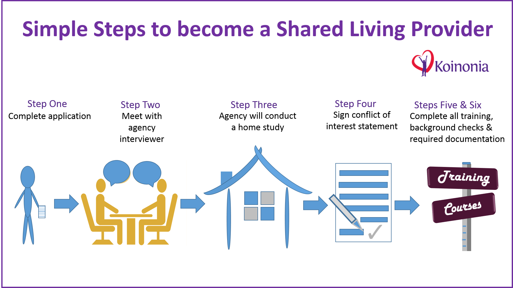 Becoming a Koinonia Shared Living Provider can be completed in 6 easy steps: Complete the application, meet with us, conduct a home study, sign a conflict of interest statement, and complete all training, background checks, and necessary documentation.