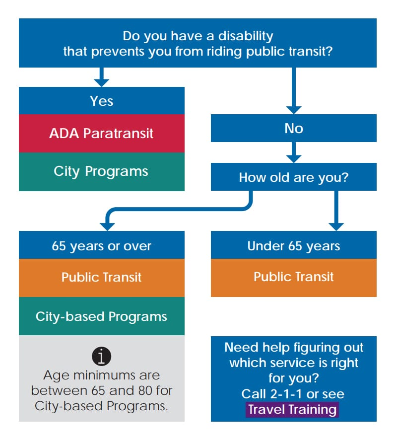 A service flow chart showing what to do if you have a disability that prevents you from riding public transit.