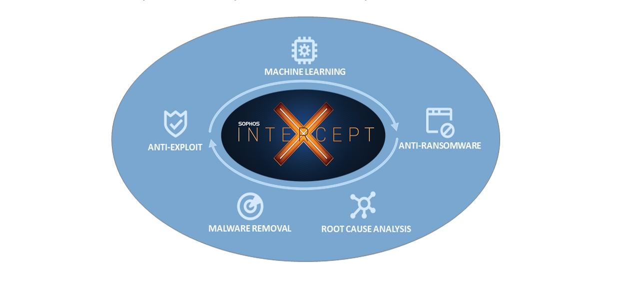 Sophos Intercept X