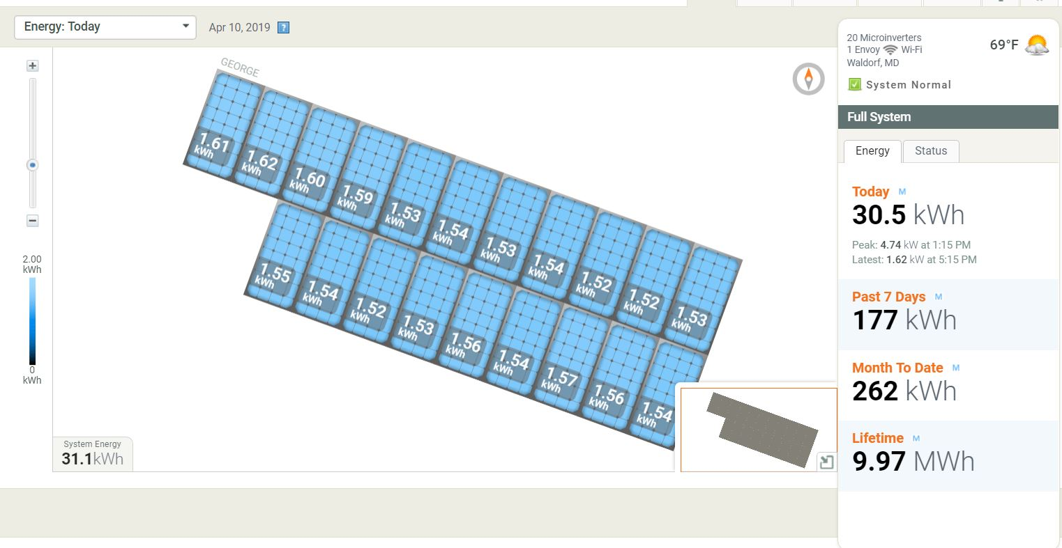 This is the example of average production of a 5.8kw system in Waldorf that we installed!