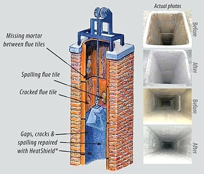 Chimney liner repair with Heat Shield cerfractory flue sealant