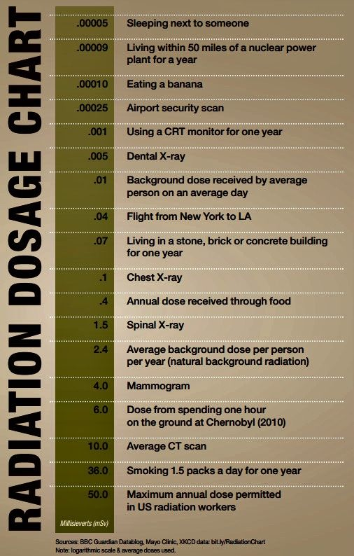 Dental x-rays Radiation Dose Chart