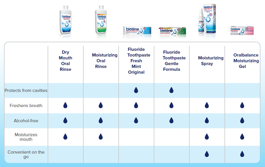 Biotene Dry Mouth Products