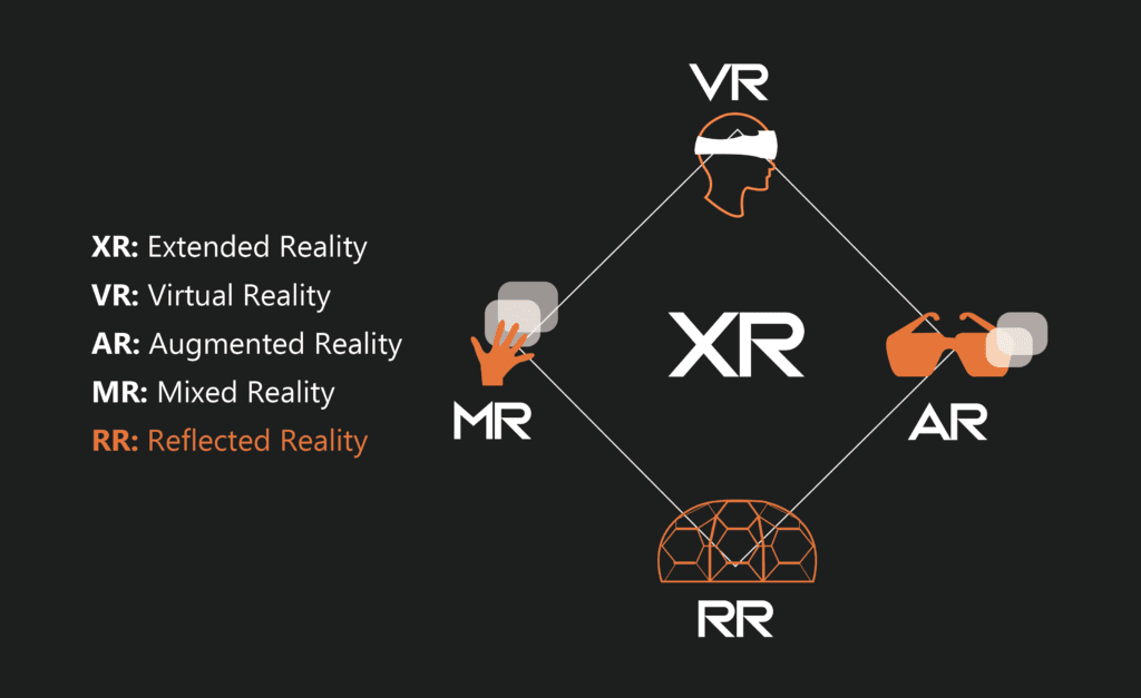 A chart visually explaining VR, AR, MR, and RR