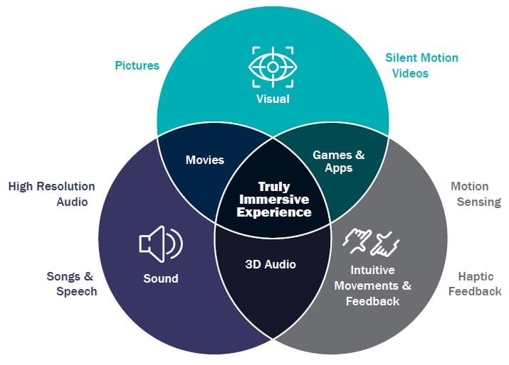 The dimensions of immersive media include sound, visual cues, and intuitive movements and feedback