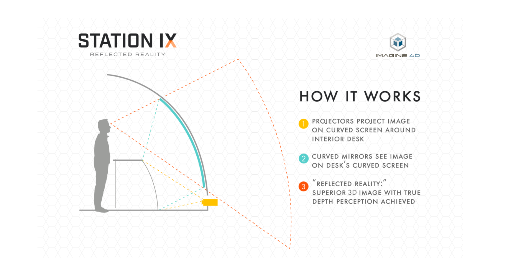 How our immersive solution works: reflected reality explained