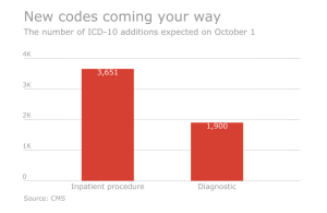 The Firm Services ICD codes