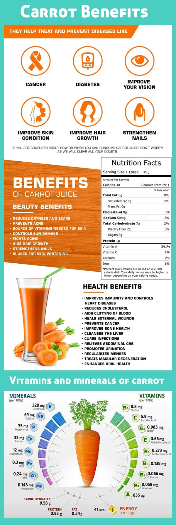 Benefits of carrot