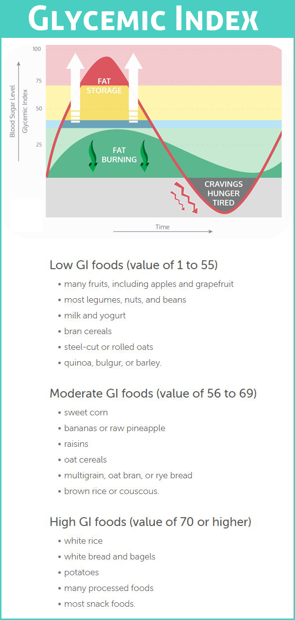 Glycemic Index Info