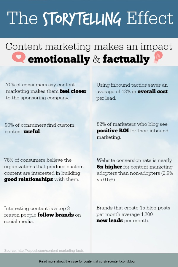 the storytelling effect content marketing impacts emotionally and factually2