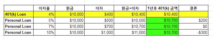 401(k) Loan2