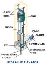 Hydraulic Image