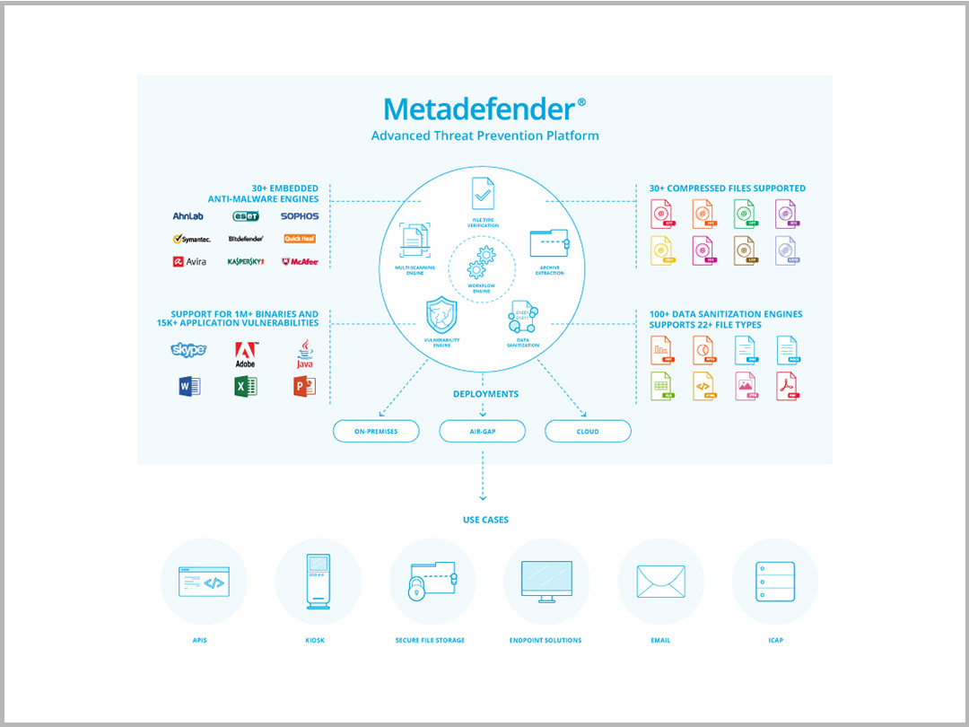 Metadefender® - Advanced Threat Prevention Platform