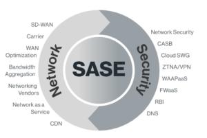 Taking a SASE Attitude to Prevent Cyber Threats
