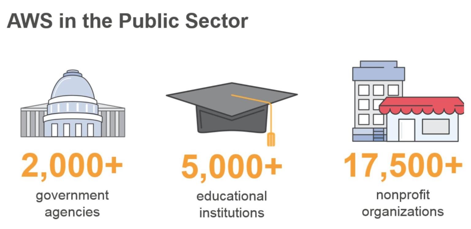 AWS in the Public Sector – Webinar