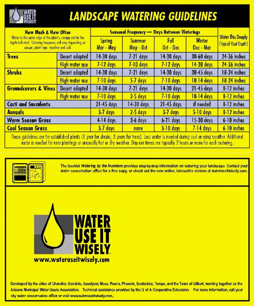 Watering Schedule Card - landscape_watering_guidelines