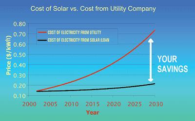 Saving with solar