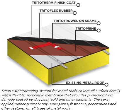 Metal Roof Restoration