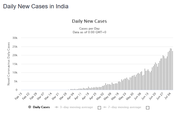 Covid-19 Cases in India