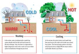 Geothermal Heating And Cooling Sublimity Oregon