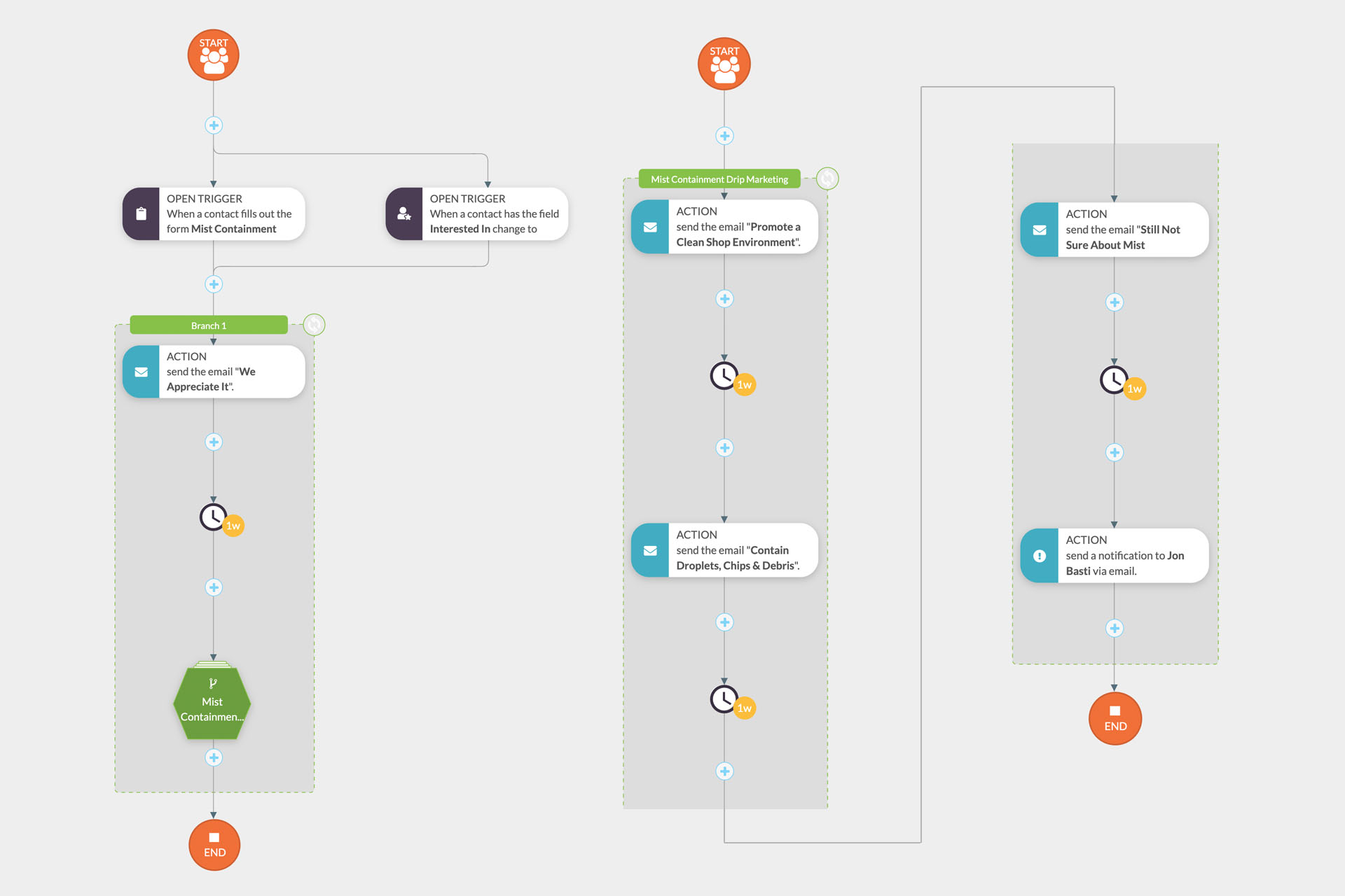 Visual Workflow for Manufacturing Client