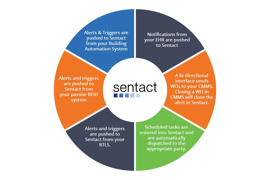 sentact connect