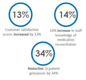 Nursing Percentages
