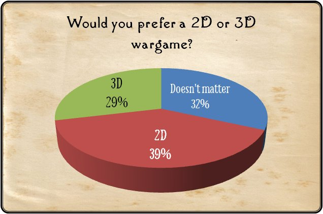 Survey question #1: 2D or 3D wargame? 29% said 3D, 39% said 2D and 32% said 'It didn't matter.""