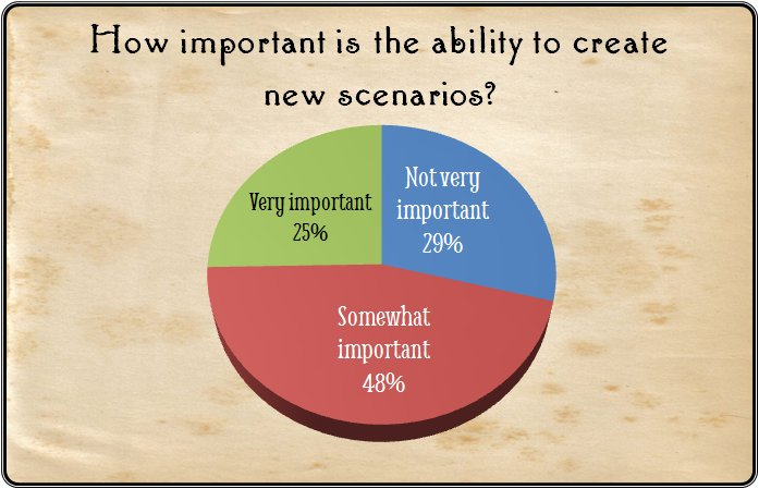 "How important is the ability to create new scenarios? 25% said ""Very important,"" 48% said ""Somewhat important"" and 29% said, ""Not very important."""