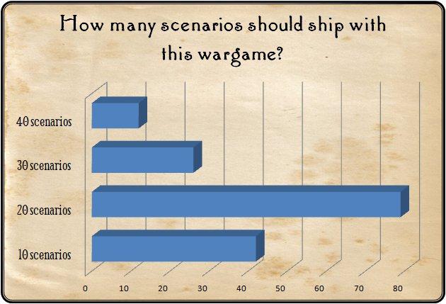The overwhelming favorite was 20 scenarios.