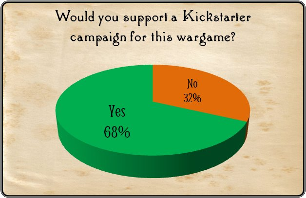 Respondents to the survey overwhelmingly said they would support a Kickstarter campaign to fund this wargame.