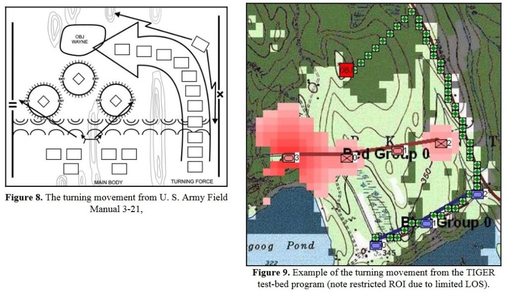 The Turning Maneuver as illustrated in U. S. Army Field Manual 3-21 and in TIGER.