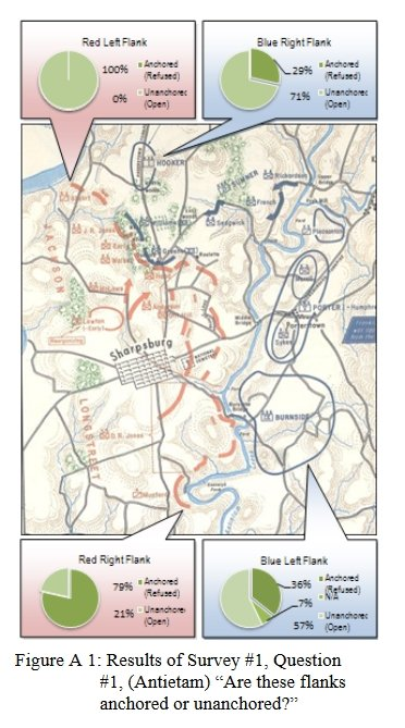 The results of the above survey question: 100% of SMEs agree that RED's left flank is anchored on the Potomac; 79% agree that RED's right flank is anchored on the Antietam. Click to enlarge.