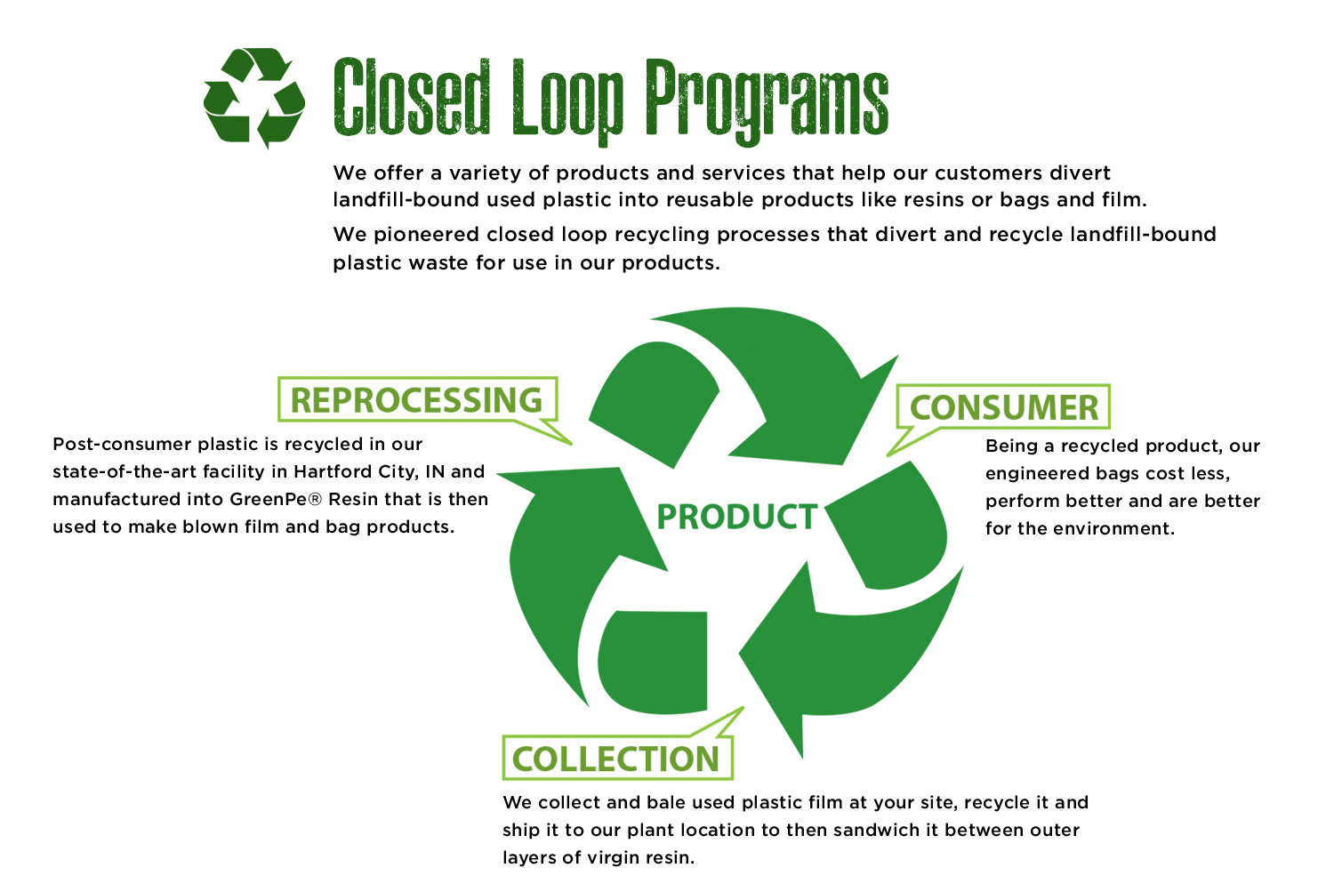 Closed loop programs that divert landfill-bound plastic waste for use in our products.