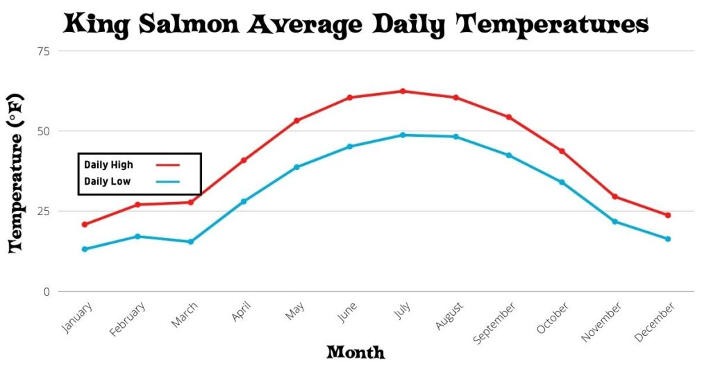 Chart of the King Salmon Average Daily Temperatures