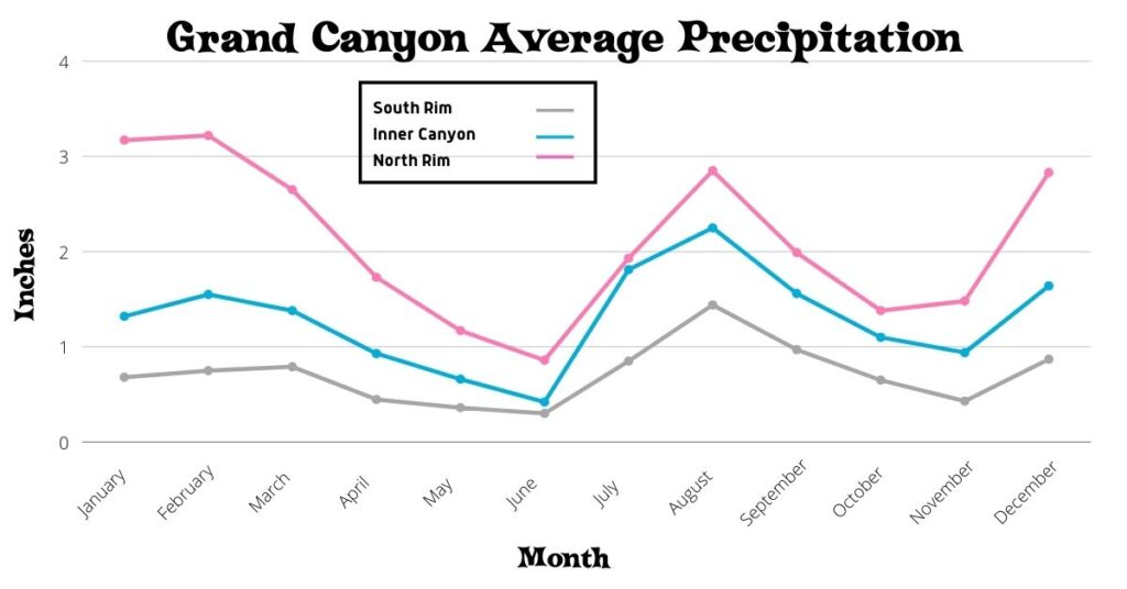 Chart of Grand Canyon Monthly Precipiation.
