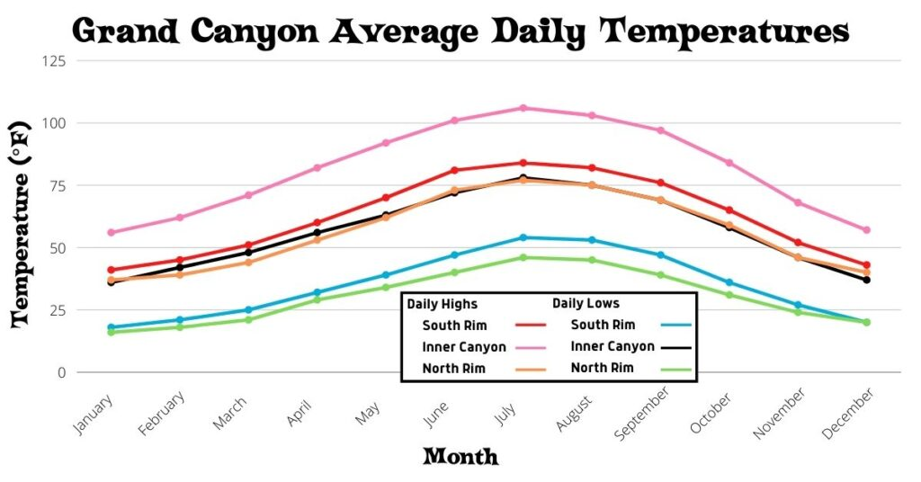 Chart of Grand Canyon Average Daily Temperatures