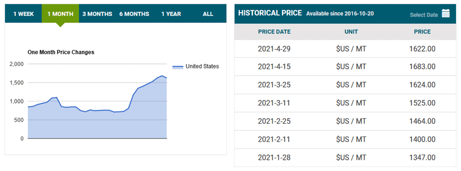 Steel Pricing History