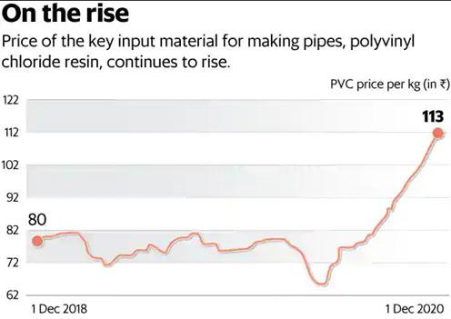 pvc price chart