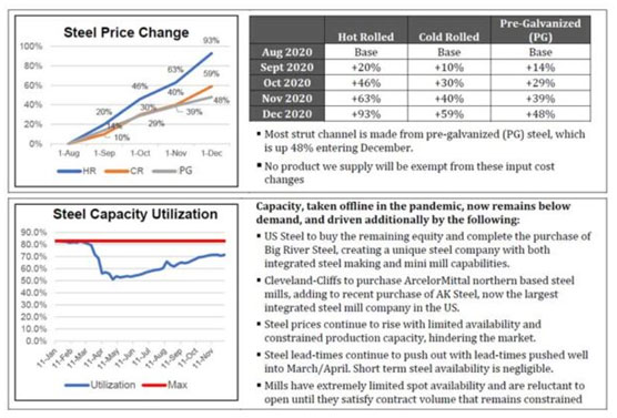 steel price chart and data