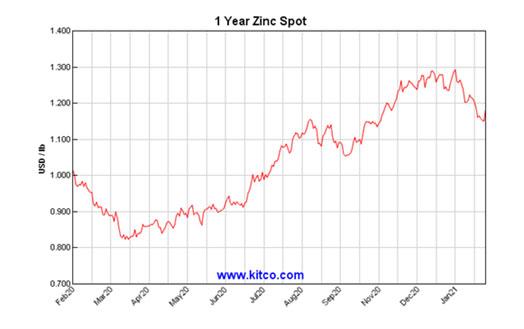 1 year Zinc chart