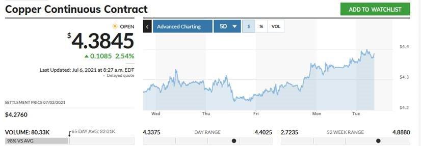 July 2021 Copper Chart