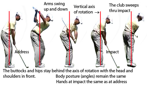 golf swing rotation