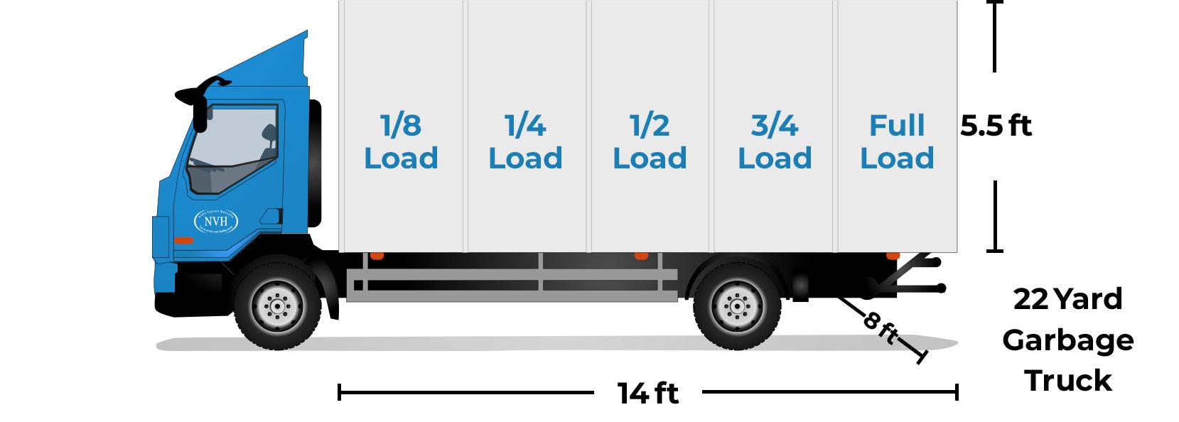 Breakdown of 14 by 8 foot garbage truck capacity