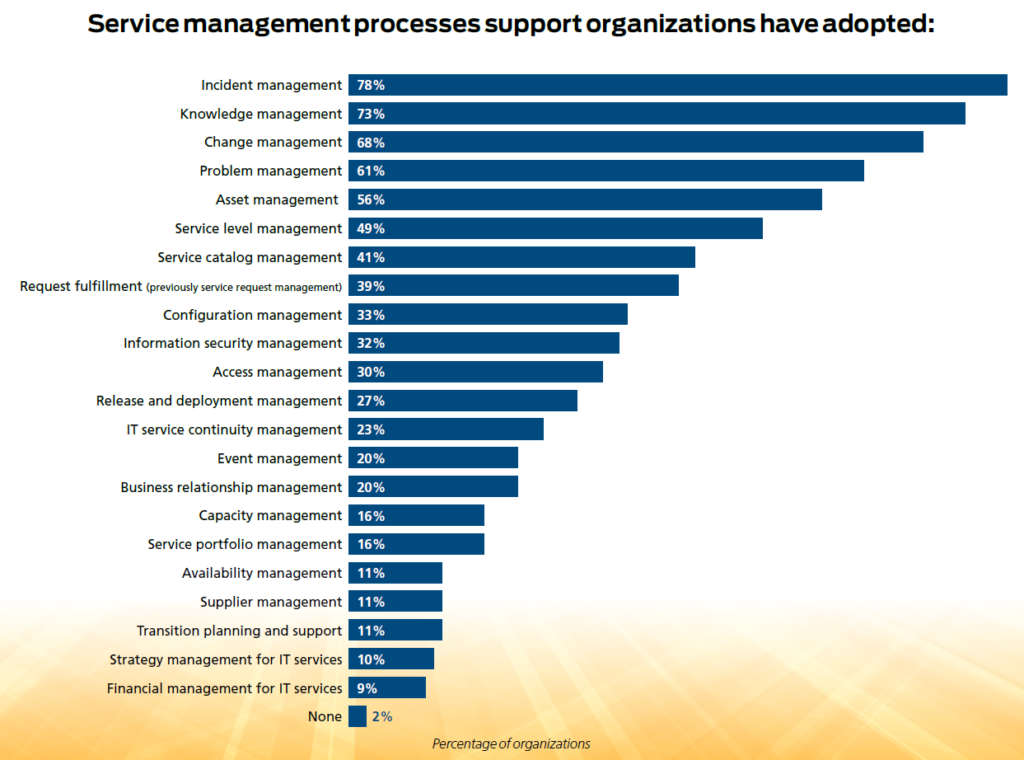 Management services adopted