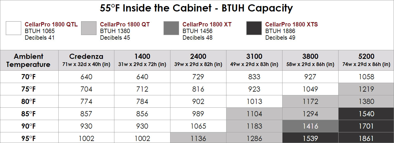 Choosing a cooling unit for a Le Cache wine cabinet